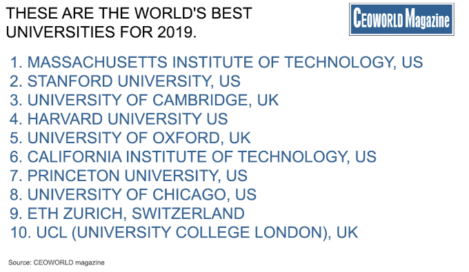 NUST makes it into CEOWORLD magazine Best Global